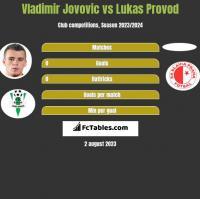 Vladimir Jovovic vs Lukas Provod h2h player stats