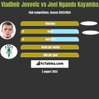Vladimir Jovovic vs Joel Ngandu Kayamba h2h player stats