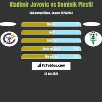 Vladimir Jovovic vs Dominik Plestil h2h player stats