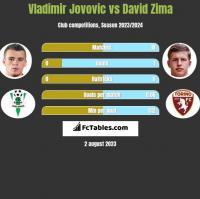 Vladimir Jovovic vs David Zima h2h player stats