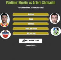 Vladimir Khozin vs Artem Shchadin h2h player stats