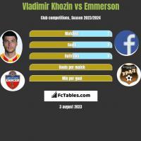 Vladimir Khozin vs Emmerson h2h player stats