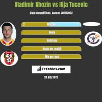 Vladimir Khozin vs Ilija Tucevic h2h player stats