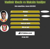 Vladimir Khozin vs Maksim Vasiljev h2h player stats