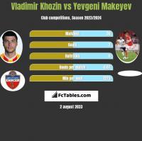 Vladimir Khozin vs Yevgeni Makeyev h2h player stats