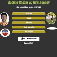 Vladimir Khozin vs Yuri Lebedev h2h player stats