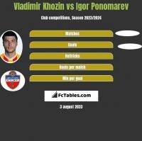 Vladimir Khozin vs Igor Ponomarev h2h player stats
