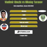 Vladimir Khozin vs Nikolay Tarasov h2h player stats