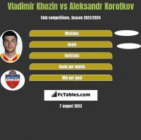 Vladimir Khozin vs Aleksandr Korotkov h2h player stats