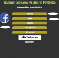 Vladimir Lobkarev vs Andrei Pavlenko h2h player stats