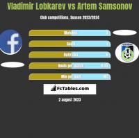 Vladimir Lobkarev vs Artem Samsonov h2h player stats