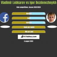 Vladimir Lobkarev vs Igor Bezdenezhnykh h2h player stats