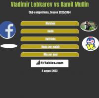 Vladimir Lobkarev vs Kamil Mullin h2h player stats