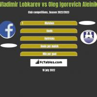 Vladimir Lobkarev vs Oleg Igorevich Aleinik h2h player stats