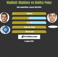 Vladimir Obukhov vs Dmitry Poloz h2h player stats