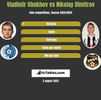 Vladimir Obukhov vs Nikolay Dimitrov h2h player stats