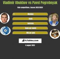 Vladimir Obukhov vs Pavel Pogrebnyak h2h player stats