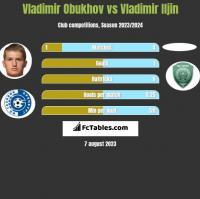 Vladimir Obukhov vs Vladimir Iljin h2h player stats