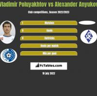 Vladimir Poluyakhtov vs Alexander Anyukov h2h player stats