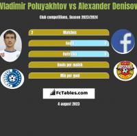 Vladimir Poluyakhtov vs Alexander Denisov h2h player stats