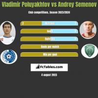 Vladimir Poluyakhtov vs Andrey Semenov h2h player stats