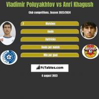 Vladimir Poluyakhtov vs Anri Khagush h2h player stats