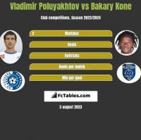 Vladimir Poluyakhtov vs Bakary Kone h2h player stats