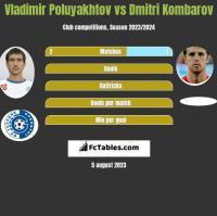 Vladimir Poluyakhtov vs Dmitri Kombarov h2h player stats