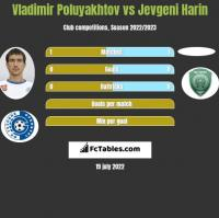 Vladimir Poluyakhtov vs Jevgeni Harin h2h player stats