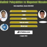 Vladimir Poluyakhtov vs Magomed Musalov h2h player stats