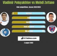 Vladimir Poluyakhtov vs Mehdi Zeffane h2h player stats