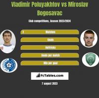 Vladimir Poluyakhtov vs Miroslav Bogosavac h2h player stats