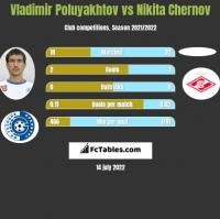 Vladimir Poluyakhtov vs Nikita Chernov h2h player stats