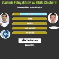 Vladimir Poluyakhtov vs Nikita Chicherin h2h player stats
