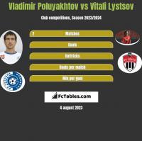 Vladimir Poluyakhtov vs Vitali Lystsov h2h player stats