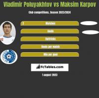 Vladimir Poluyakhtov vs Maksim Karpov h2h player stats