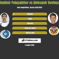 Vladimir Poluyakhtov vs Aleksandr Dovbnya h2h player stats