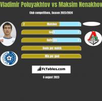 Vladimir Poluyakhtov vs Maksim Nenakhov h2h player stats