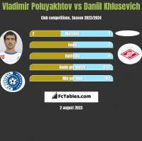 Vladimir Poluyakhtov vs Daniil Khlusevich h2h player stats