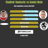 Vladimir Rankovic vs Daniel Wein h2h player stats