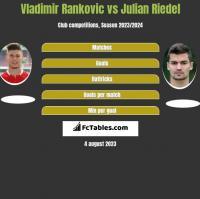 Vladimir Rankovic vs Julian Riedel h2h player stats