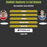 Vladimir Rankovic vs Kai Buelow h2h player stats