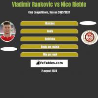 Vladimir Rankovic vs Nico Rieble h2h player stats