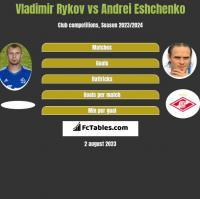 Vladimir Rykov vs Andrei Eshchenko h2h player stats