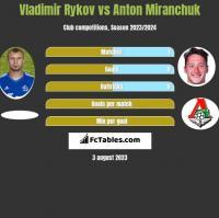 Vladimir Rykov vs Anton Miranchuk h2h player stats