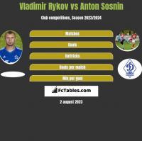 Vladimir Rykov vs Anton Sosnin h2h player stats