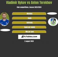 Vladimir Rykov vs Anton Terekhov h2h player stats