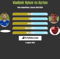 Vladimir Rykov vs Ayrton h2h player stats