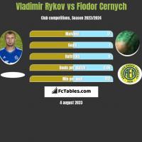 Vladimir Rykov vs Fiodor Cernych h2h player stats