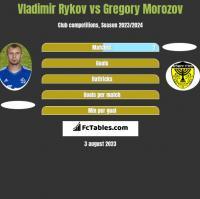 Vladimir Rykov vs Gregory Morozov h2h player stats